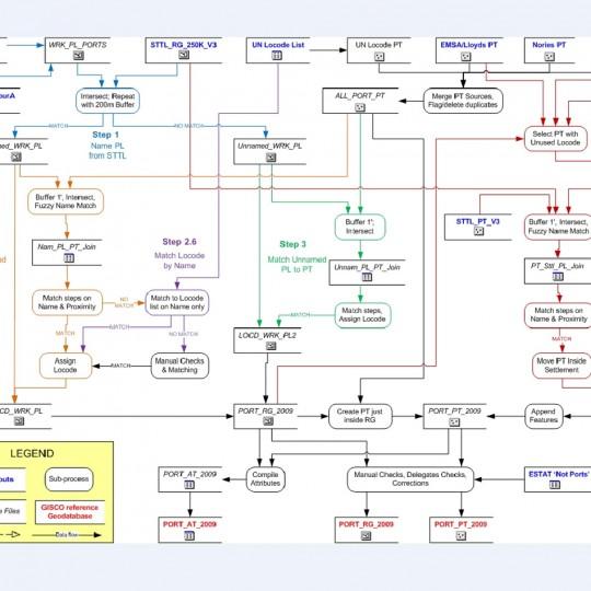 European Commission GIS Database Design Case Study